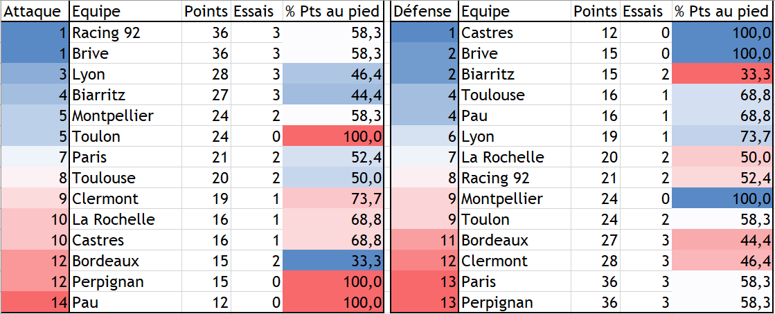 Stats Attaque-Défense.PNG