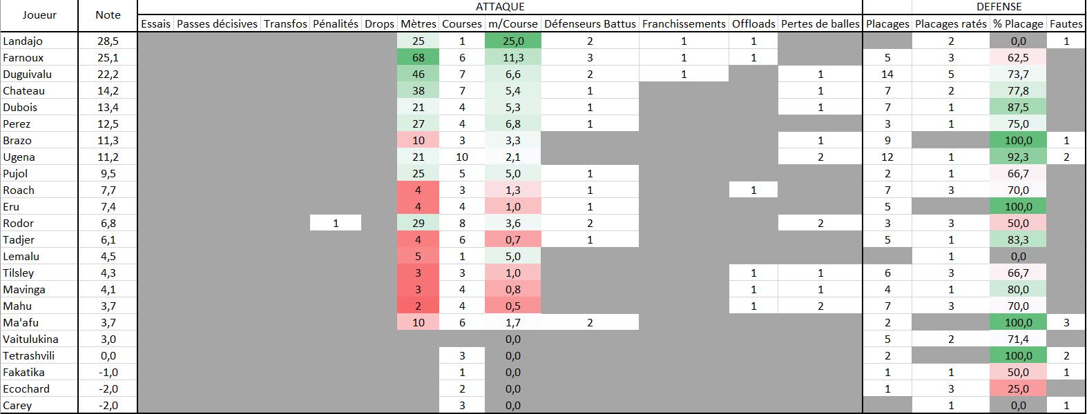 Stats Match Joueurs.PNG